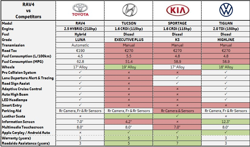 rav4 vs competitors